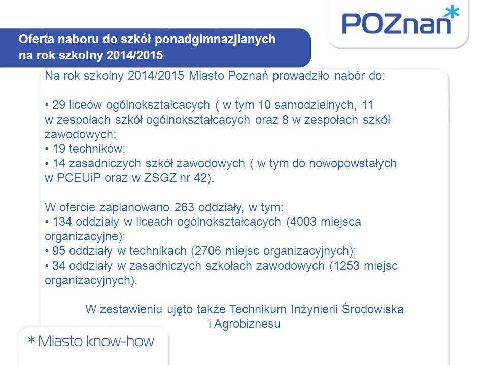 Oferta naboru do szkół ponadgimnazjlanych na rok szkolny 2014/2015 Na rok szkolny 2014/2015 Miasto Poznań prowadziło nabór do: 29 liceów ogólnokształc
