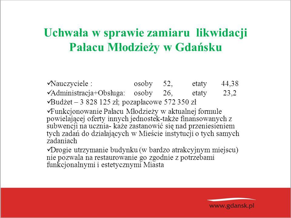 Uchwała w sprawie zamiaru likwidacji Pałacu Młodzieży w Gdańsku Nauczyciele :osoby 52,etaty44,38 Administracja+Obsługa: osoby26,etaty 23,2 Budżet – 3 828 125 zł; pozapłacowe 572 350 zł Funkcjonowanie Pałacu Młodzieży w aktualnej formule powielającej oferty innych jednostek-także finansowanych z subwencji na ucznia- każe zastanowić się nad przeniesieniem tych zadań do działających w Mieście instytucji o tych samych zadaniach Drogie utrzymanie budynku (w bardzo atrakcyjnym miejscu) nie pozwala na restaurowanie go zgodnie z potrzebami funkcjonalnymi i estetycznymi Miasta
