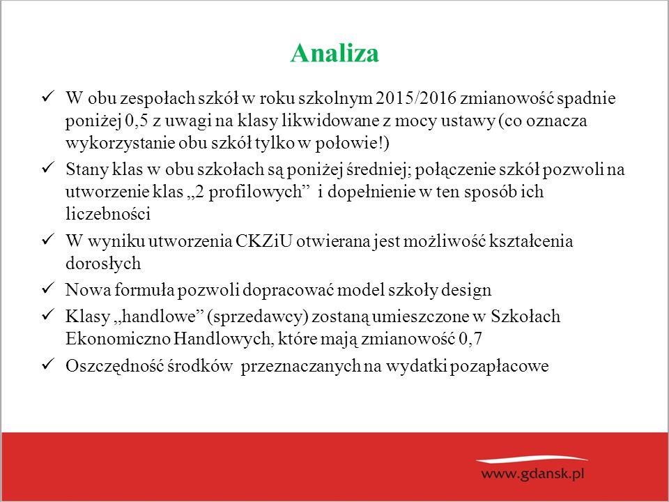 Uchwała w sprawie utworzenia Zespołu Poradni Psychologiczno-Pedagogicznych w Gdańsku osoby/etatyosoby/etaty PPP nr 1 Nauczyciele : 20/20 Administracja+Obsługa: 7/5,1 PPP nr 3 Nauczyciele : 21/20,5 Administracja+Obsługa: 6/3,45 PPP nr 4 Nauczyciele : 24/23,5Administracja+Obsługa: 8/5,51 PPP nr 5 Nauczyciele : 19/17Administracja+Obsługa: 8/4,75 PPP nr 6 Nauczyciele : 8/7Administracja+Obsługa: 5/2,31 PPP nr 7 Nauczyciele : 24/23Administracja+Obsługa: 6/5