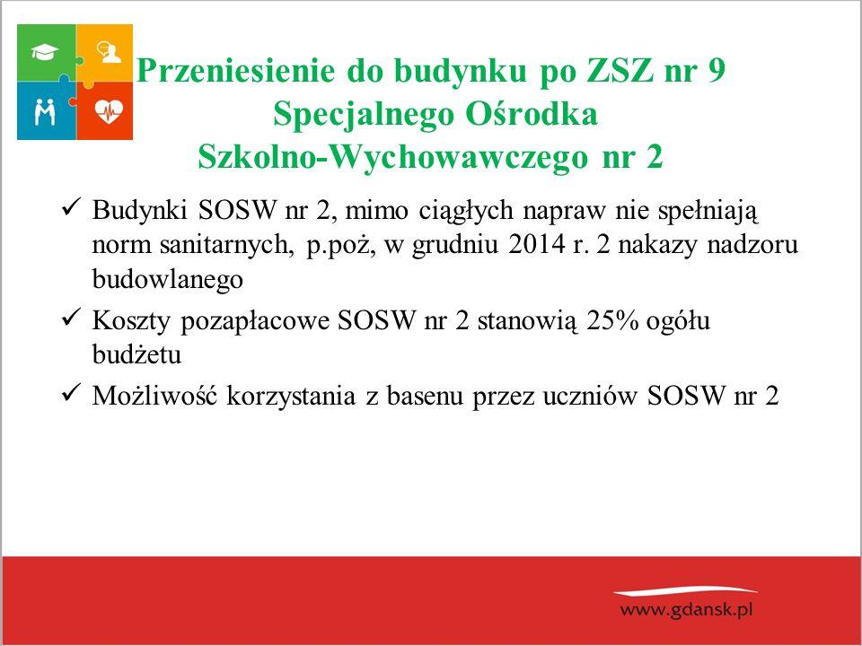Przeniesienie do budynku po ZSZ nr 9 Specjalnego Ośrodka Szkolno-Wychowawczego nr 2 Budynki SOSW nr 2, mimo ciągłych napraw nie spełniają norm sanitarnych, p.poż, w grudniu 2014 r.