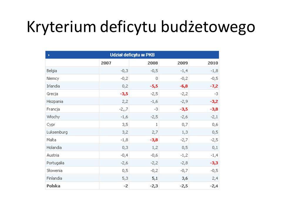 Kryterium deficytu budżetowego