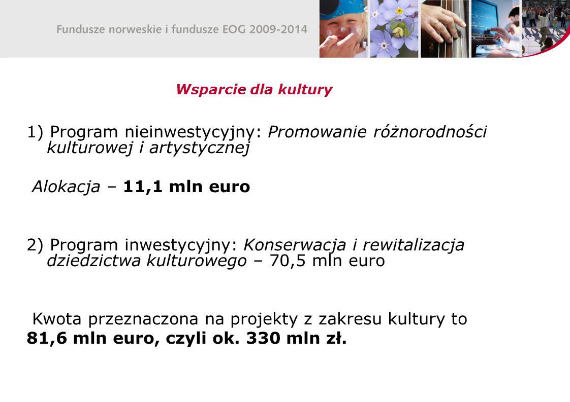1) Program nieinwestycyjny: Promowanie różnorodności kulturowej i artystycznej Alokacja – 11,1 mln euro 2) Program inwestycyjny: Konserwacja i rewitalizacja dziedzictwa kulturowego – 70,5 mln euro Kwota przeznaczona na projekty z zakresu kultury to 81,6 mln euro, czyli ok.