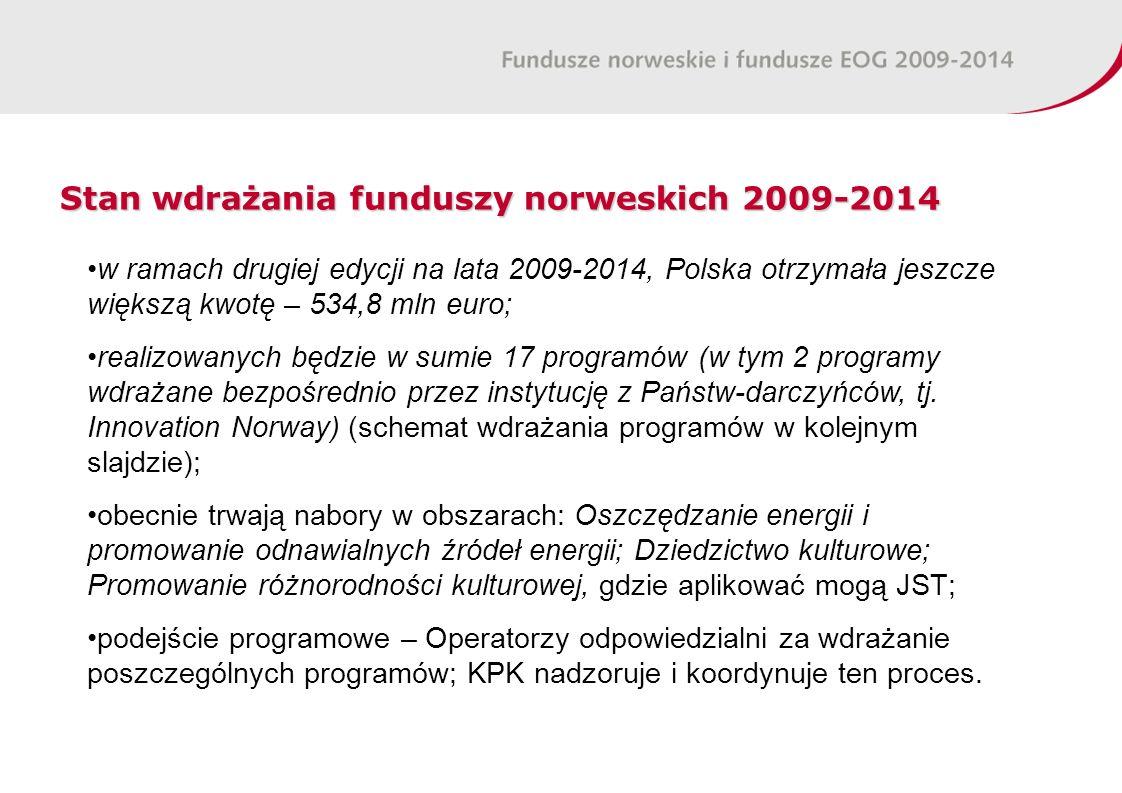Stan wdrażania funduszy norweskich 2009-2014 w ramach drugiej edycji na lata 2009-2014, Polska otrzymała jeszcze większą kwotę – 534,8 mln euro; realizowanych będzie w sumie 17 programów (w tym 2 programy wdrażane bezpośrednio przez instytucję z Państw-darczyńców, tj.