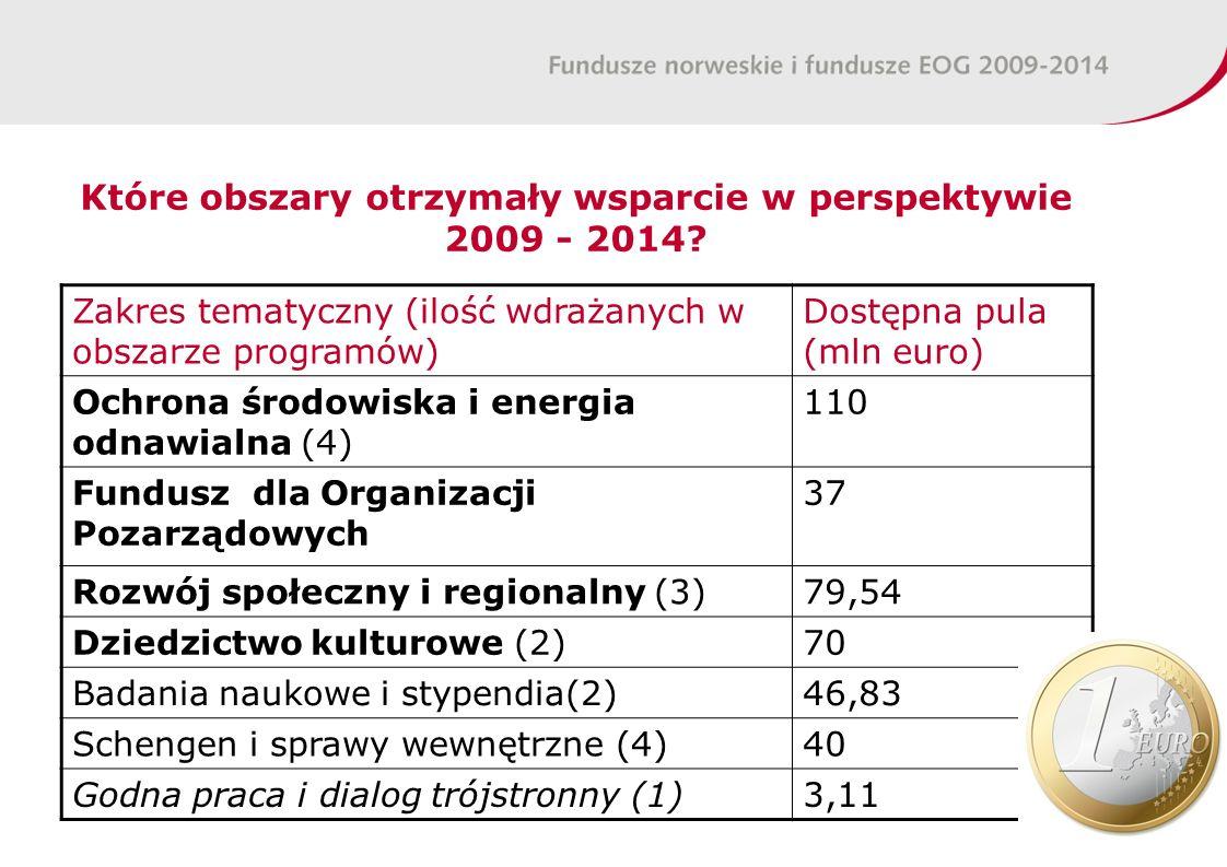 Które obszary otrzymały wsparcie w perspektywie 2009 - 2014.