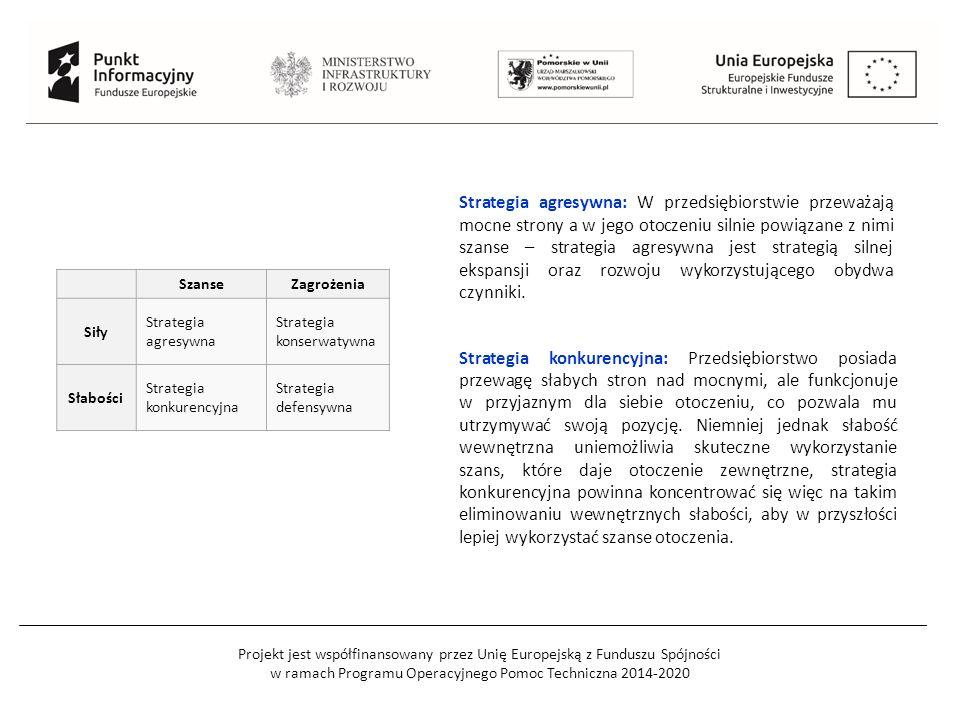 Projekt jest współfinansowany przez Unię Europejską z Funduszu Spójności w ramach Programu Operacyjnego Pomoc Techniczna 2014-2020 SzanseZagrożenia Siły Strategia agresywna Strategia konserwatywna Słabości Strategia konkurencyjna Strategia defensywna Strategia konkurencyjna: Przedsiębiorstwo posiada przewagę słabych stron nad mocnymi, ale funkcjonuje w przyjaznym dla siebie otoczeniu, co pozwala mu utrzymywać swoją pozycję.