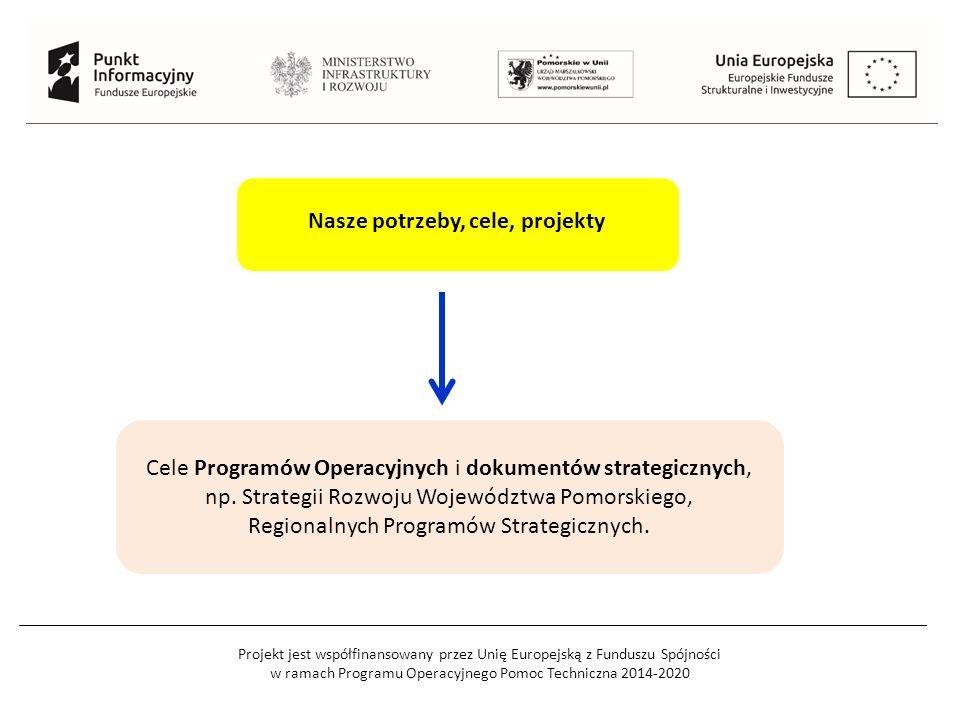 Projekt jest współfinansowany przez Unię Europejską z Funduszu Spójności w ramach Programu Operacyjnego Pomoc Techniczna 2014-2020 Nasze potrzeby, cele, projekty Cele Programów Operacyjnych i dokumentów strategicznych, np.