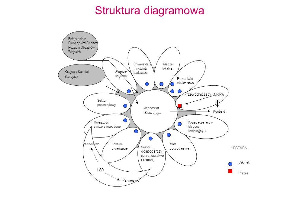 Struktura diagramowa Uniwersytety I instytuty badawcze Władze lokalne Pozostał e ministerstwa MRiRWP rzewodniczący Posiadacze lasów lub gosp.