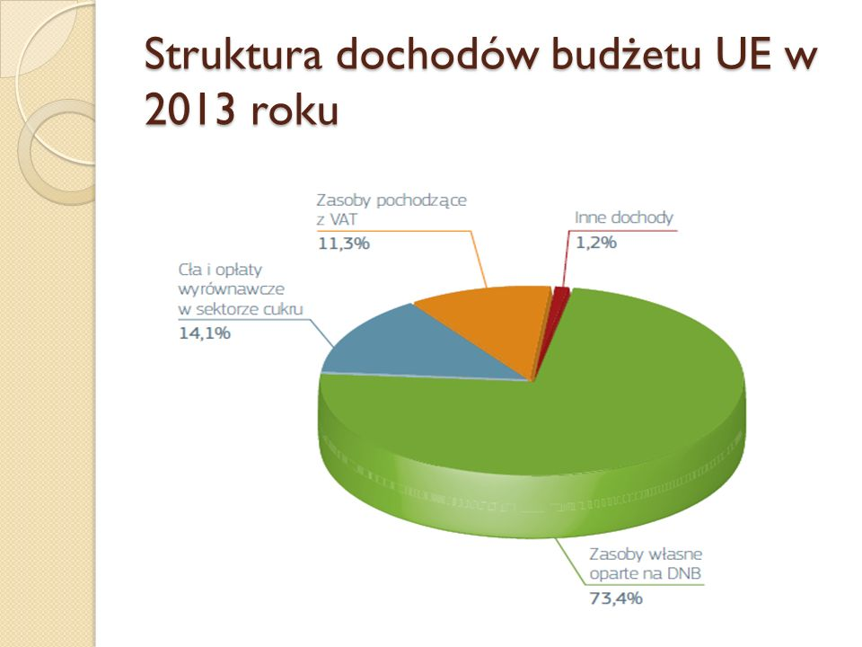 Wydatki budżetu UE w 2013r. (w mld euro i %)