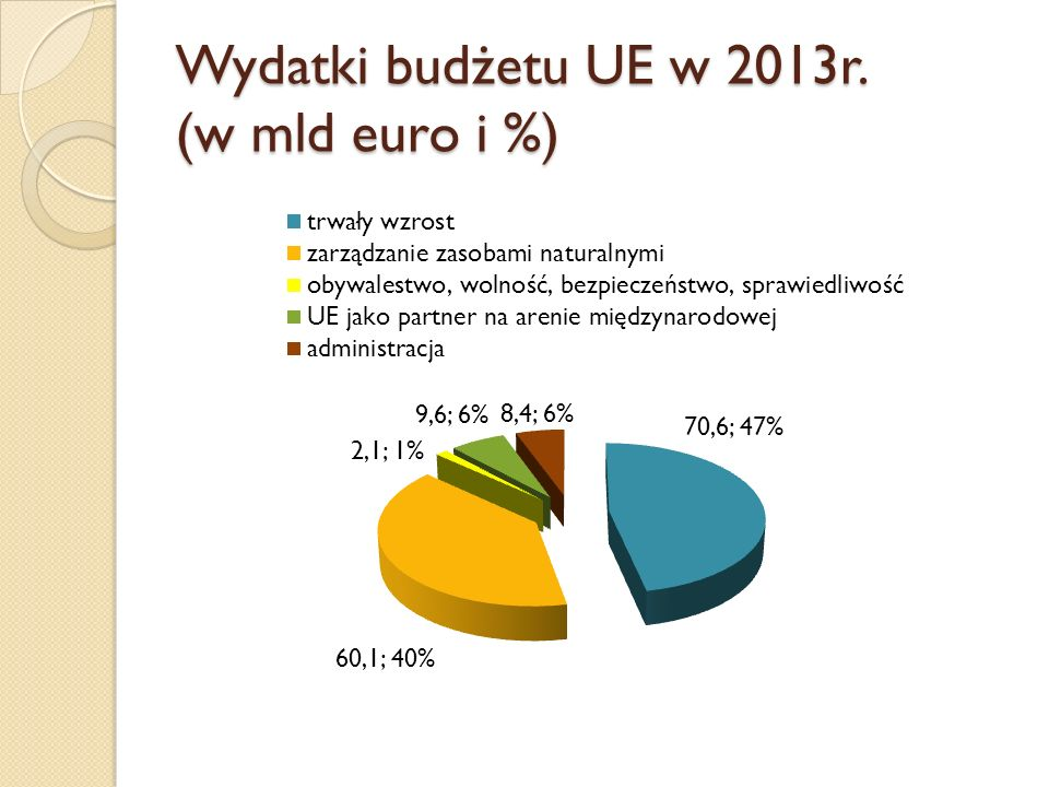 """Budżet pozycji """"Zarządzanie zasobami naturalnymi na lata 2014-2020 Źródło: Rada Europejska 7-8 lutego 2013r."""