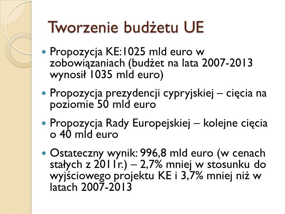 Budżet UE na lata 2014-2020 i 2007-2013 (mld euro w cenach stałych z 2011r.) Pozycje budżetu2014-20202007-2013Zmiana % 1.