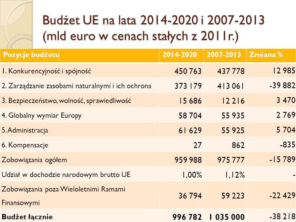 Ocena nowego budżetu Sukces państw szukających oszczędności (są to pozorne oszczędności) Tracą państwa mniej zamożne Ograniczenie dalszego rozwoju UE jako regionu