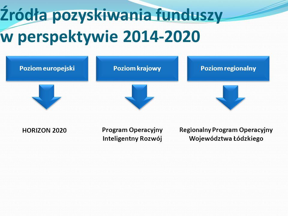 Źródła pozyskiwania funduszy w perspektywie 2014-2020 Poziom regionalny HORIZON 2020 Program Operacyjny Inteligentny Rozwój Regionalny Program Operacyjny Województwa Łódzkiego Poziom europejski Poziom krajowy