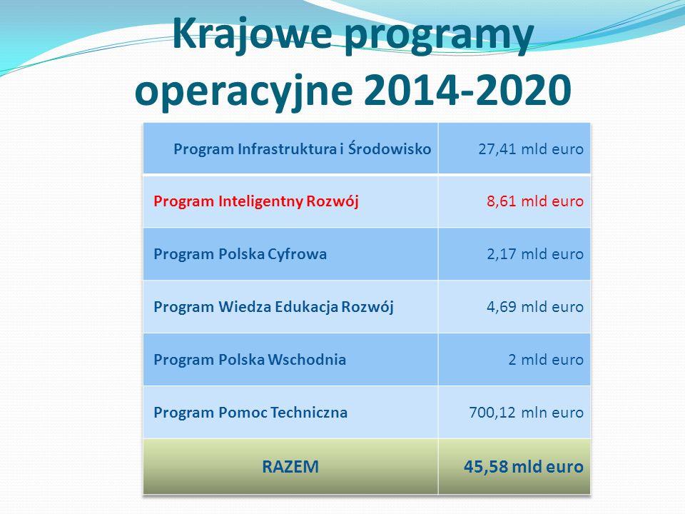 Krajowe programy operacyjne 2014-2020