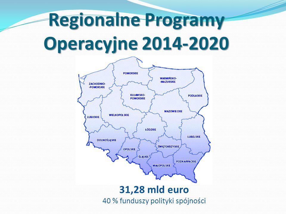 Regionalne Programy Operacyjne 2014-2020 31,28 mld euro 40 % funduszy polityki spójności
