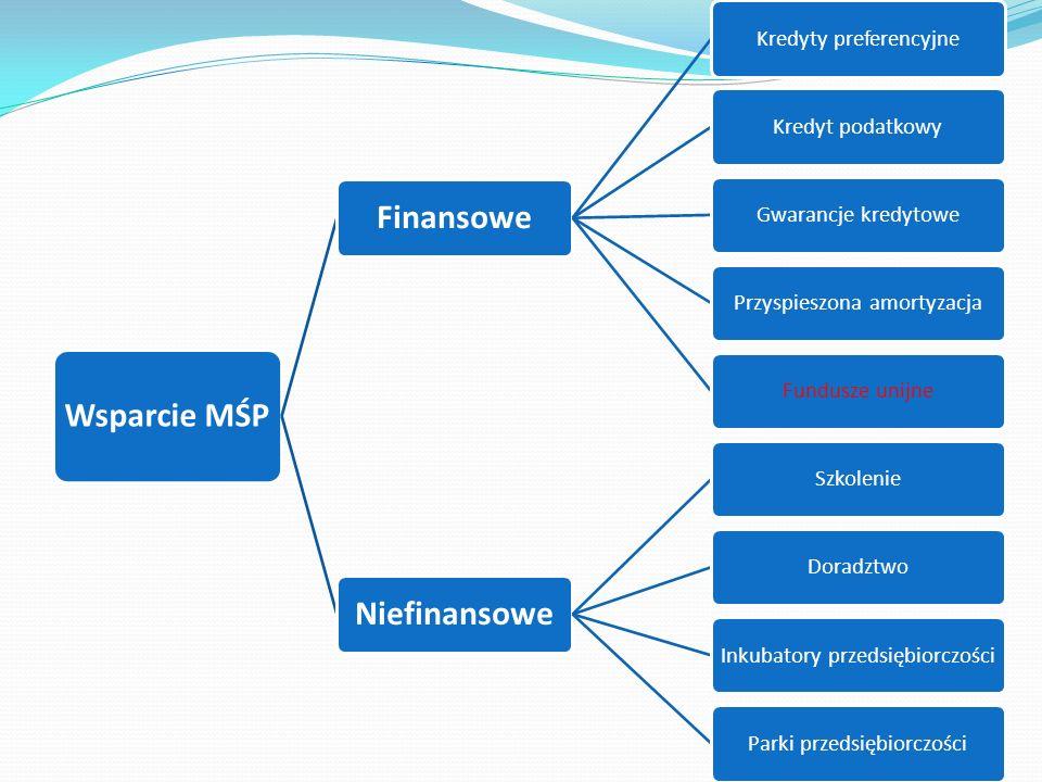 Wsparcie MŚP Finansowe Kredyty preferencyjneKredyt podatkowyGwarancje kredytowePrzyspieszona amortyzacjaFundusze unijne Niefinansowe SzkolenieDoradztwoInkubatory przedsiębiorczościParki przedsiębiorczości