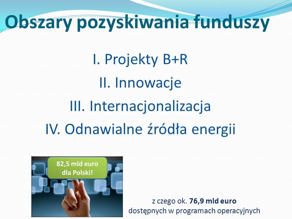 Obszary pozyskiwania funduszy I. Projekty B+R II. Innowacje III. Internacjonalizacja IV. Odnawialne źródła energii z czego ok. 76,9 mld euro dostępnyc