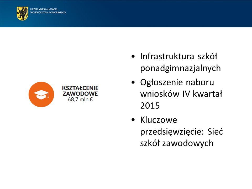 Infrastruktura szkół ponadgimnazjalnych Ogłoszenie naboru wniosków IV kwartał 2015 Kluczowe przedsięwzięcie: Sieć szkół zawodowych