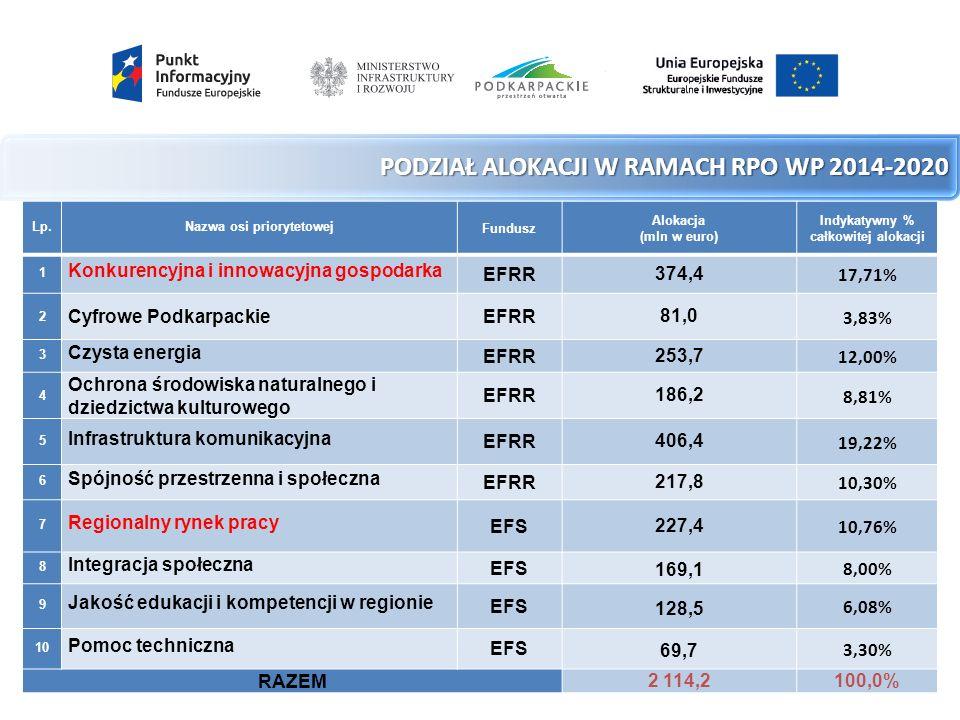 PODZIAŁ ALOKACJI W RAMACH RPO WP 2014-2020 Lp.Nazwa osi priorytetowej Fundusz Alokacja (mln w euro) Indykatywny % całkowitej alokacji 1 Konkurencyjna i innowacyjna gospodarka EFRR 374,4 17,71% 2 Cyfrowe PodkarpackieEFRR 81,0 3,83% 3 Czysta energia EFRR 253,7 12,00% 4 Ochrona środowiska naturalnego i dziedzictwa kulturowego EFRR 186,2 8,81% 5 Infrastruktura komunikacyjna EFRR 406,4 19,22% 6 Spójność przestrzenna i społeczna EFRR 217,8 10,30% 7 Regionalny rynek pracy EFS 227,4 10,76% 8 Integracja społeczna EFS 169,1 8,00% 9 Jakość edukacji i kompetencji w regionie EFS 128,5 6,08% 10 Pomoc techniczna EFS 69,7 3,30% RAZEM 2 114,2100,0%