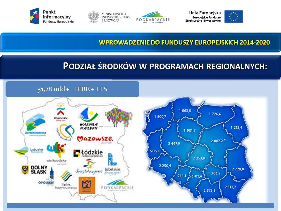 WPROWADZENIE DO FUNDUSZY EUROPEJSKICH 2014-2020 P ODZIAŁ ŚRODKÓW W PROGRAMACH REGIONALNYCH : P ODZIAŁ ŚRODKÓW W PROGRAMACH REGIONALNYCH : 31,28 mld € EFRR + EFS