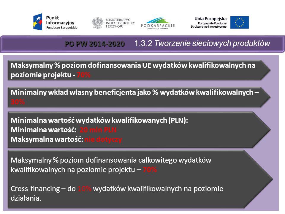 PO PW 2014-2020 PO PW 2014-2020 1.3.2 Tworzenie sieciowych produktów Maksymalny % poziom dofinansowania UE wydatków kwalifikowalnych na poziomie projektu - 70% Minimalny wkład własny beneficjenta jako % wydatków kwalifikowalnych – 30% Minimalna wartość wydatków kwalifikowanych (PLN): Minimalna wartość: 20 mln PLN Maksymalna wartość: nie dotyczy Minimalna wartość wydatków kwalifikowanych (PLN): Minimalna wartość: 20 mln PLN Maksymalna wartość: nie dotyczy Maksymalny % poziom dofinansowania całkowitego wydatków kwalifikowalnych na poziomie projektu – 70% Cross-financing – do 10% wydatków kwalifikowalnych na poziomie działania.