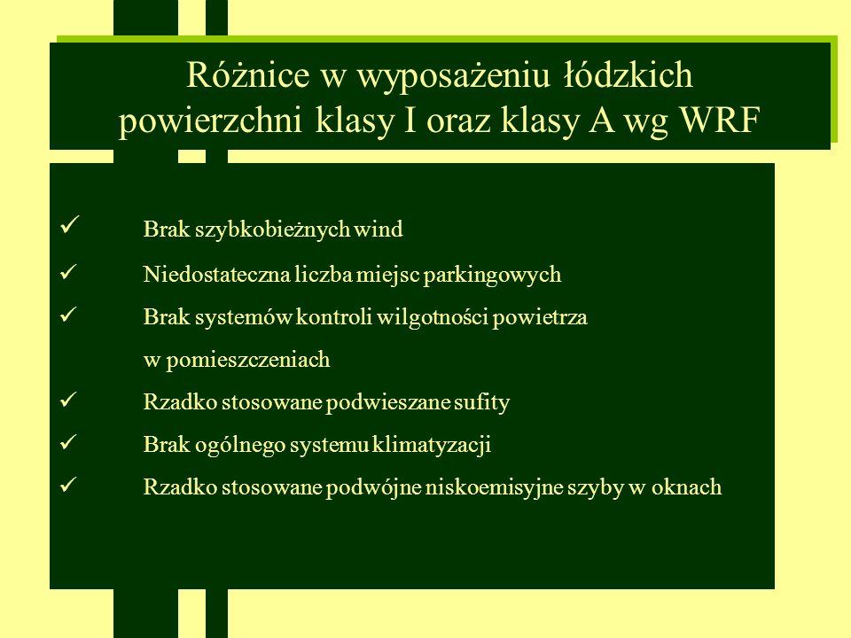 Różnice w wyposażeniu łódzkich powierzchni klasy I oraz klasy A wg WRF Różnice w wyposażeniu łódzkich powierzchni klasy I oraz klasy A wg WRF Brak szybkobieżnych wind Niedostateczna liczba miejsc parkingowych Brak systemów kontroli wilgotności powietrza w pomieszczeniach Rzadko stosowane podwieszane sufity Brak ogólnego systemu klimatyzacji Rzadko stosowane podwójne niskoemisyjne szyby w oknach