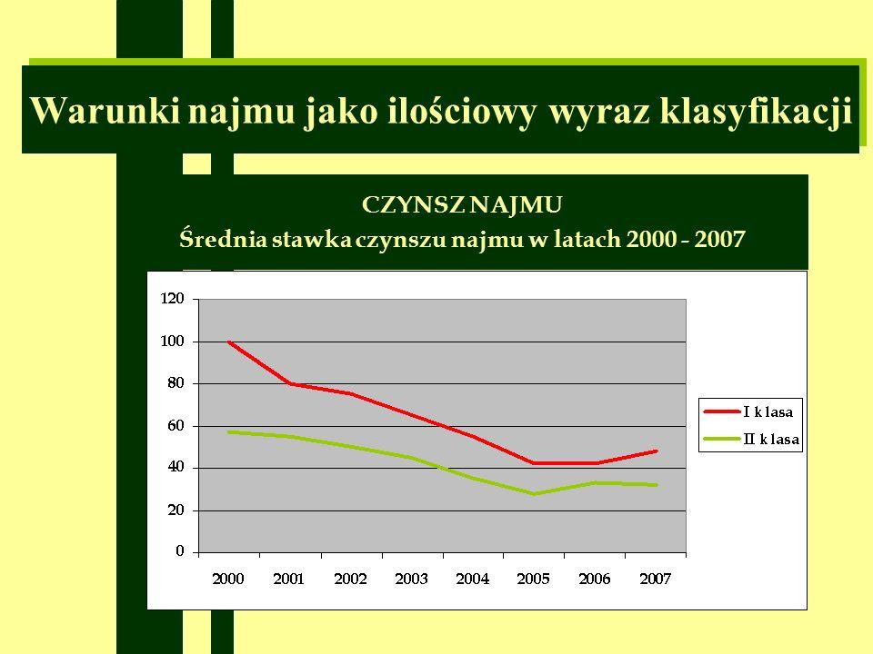 Warunki najmu jako ilościowy wyraz klasyfikacji CZYNSZ NAJMU Średnia stawka czynszu najmu w latach 2000 - 2007