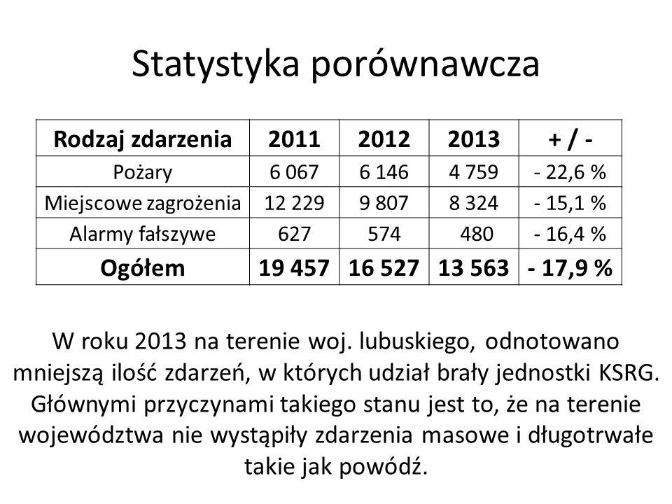 Statystyka porównawcza Rodzaj zdarzenia201120122013+ / - Pożary6 0676 1464 759- 22,6 % Miejscowe zagrożenia12 2299 8078 324- 15,1 % Alarmy fałszywe627