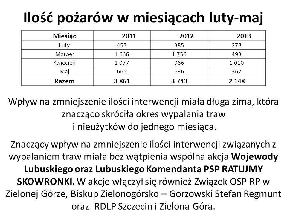 Czasy operacyjne dojazdu jednostek KSRG na miejsce zdarzenia 201120122013 Średni czas dojazdu jednostek KSRG do zdarzenia 12 min.