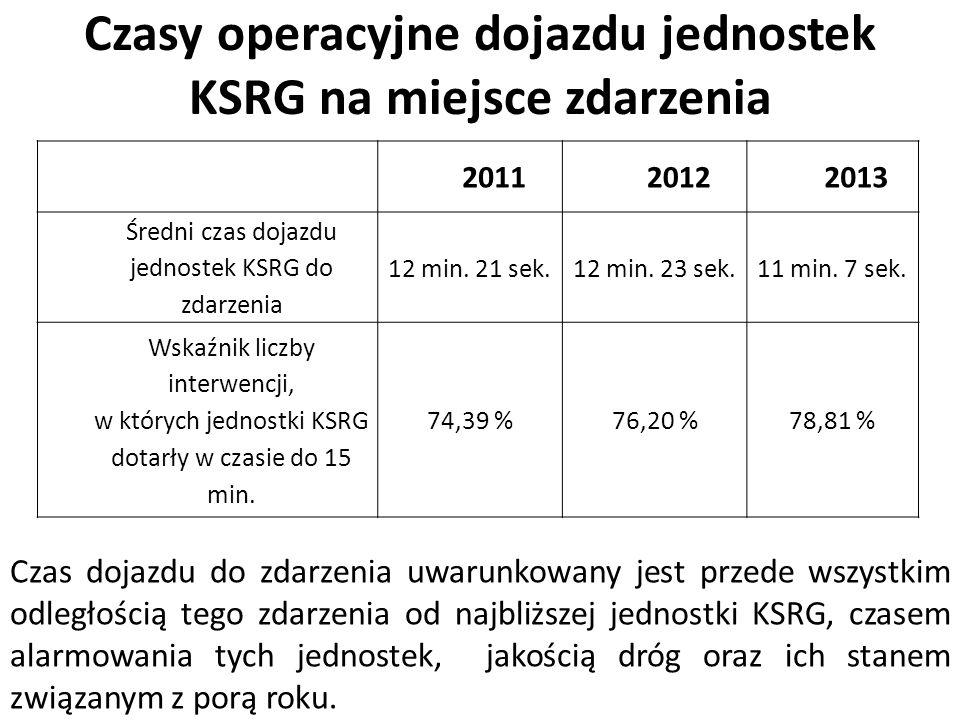 Czasy operacyjne dojazdu jednostek KSRG na miejsce zdarzenia 201120122013 Średni czas dojazdu jednostek KSRG do zdarzenia 12 min. 21 sek.12 min. 23 se