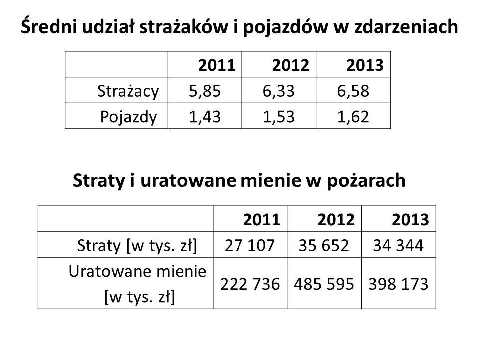201120122013 Strażacy5,856,336,58 Pojazdy1,431,531,62 201120122013 Straty [w tys.