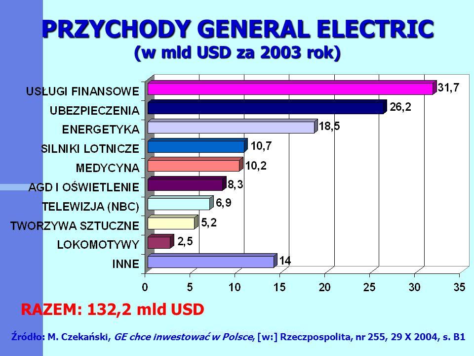 Katedra Zarządzania w Gospodarce10 PRZYCHODY GENERAL ELECTRIC (w mld USD za 2003 rok) Źródło: M. Czekański, GE chce inwestować w Polsce, [w:] Rzeczpos
