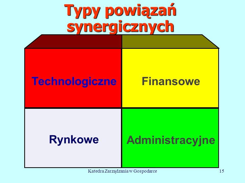 Katedra Zarządzania w Gospodarce15 Typy powiązań synergicznych Technologiczne Rynkowe Finansowe Administracyjne © M.