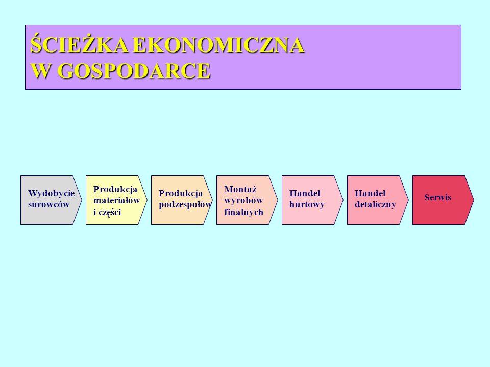 Wydobycie surowców Produkcja materiałów i części Produkcja podzespołów Montaż wyrobów finalnych Handel hurtowy Handel detaliczny ŚCIEŻKA EKONOMICZNA W GOSPODARCE Serwis