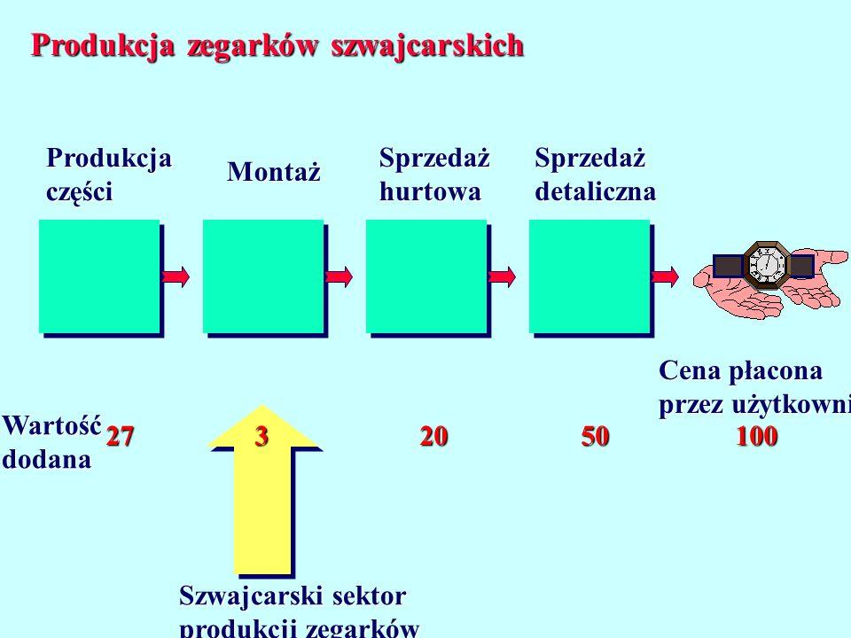 Produkcja zegarków szwajcarskich Produkcjaczęści Montaż SprzedażhurtowaSprzedażdetaliczna Cena płacona przez użytkownika Wartośćdodana 2732050100 Szwa