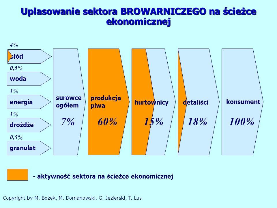 woda produkcja piwa granulat drożdże słód energia 4% 1% 0,5% 1% 0,5% 7%60% konsument 100% surowce ogółem 15% hurtownicy 18% detaliści - aktywność sektora na ścieżce ekonomicznej Uplasowanie sektora BROWARNICZEGO na ścieżce ekonomicznej Copyright by M.