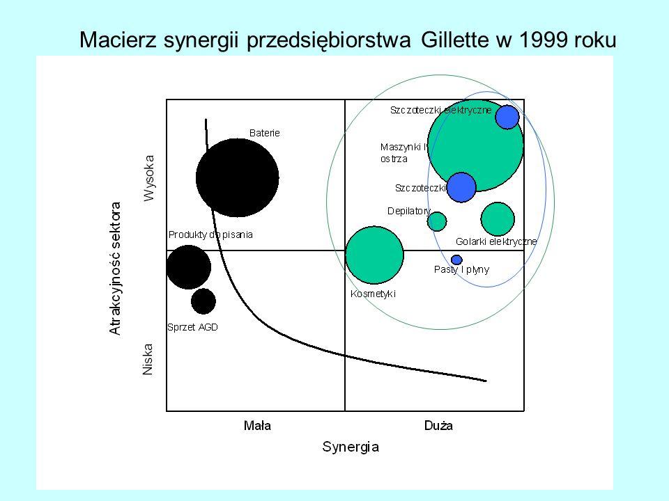 Katedra Zarządzania w Gospodarce24 Macierz synergii przedsiębiorstwa Gillette w 1999 roku