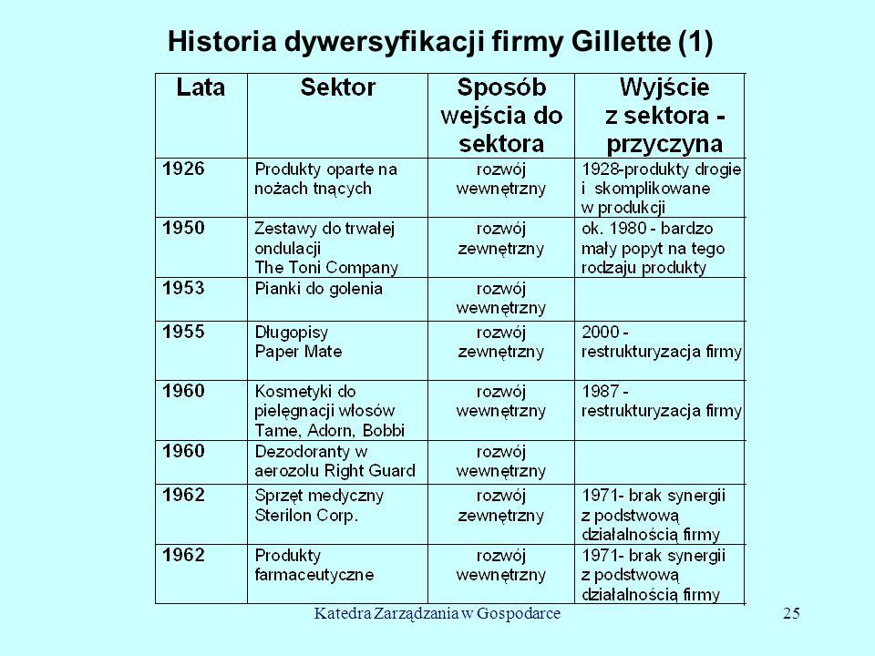 Katedra Zarządzania w Gospodarce25 Historia dywersyfikacji firmy Gillette (1)