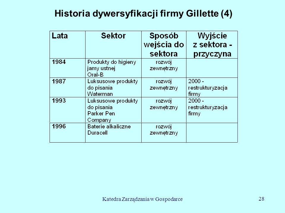 Katedra Zarządzania w Gospodarce 28 Historia dywersyfikacji firmy Gillette (4)