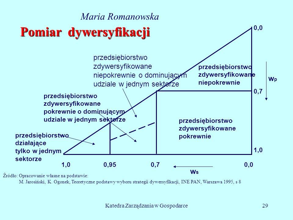 Katedra Zarządzania w Gospodarce29 Pomiar dywersyfikacji Źródło: Opracowanie własne na podstawie: M. Jarosiński, K. Ogonek, Teoretyczne podstawy wybor