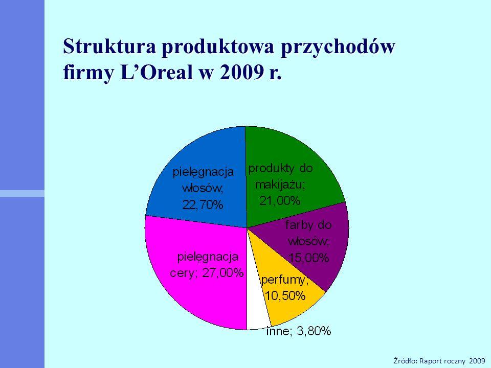 Źródło: Raport roczny 2009 Struktura produktowa przychodów firmy L'Oreal w 2009 r.