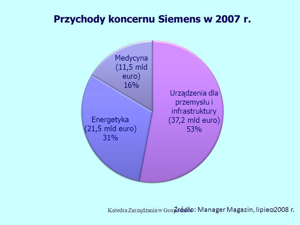 Katedra Zarządzania w Gospodarce8 Źródło: Manager Magazin, lipiec 2008 r.