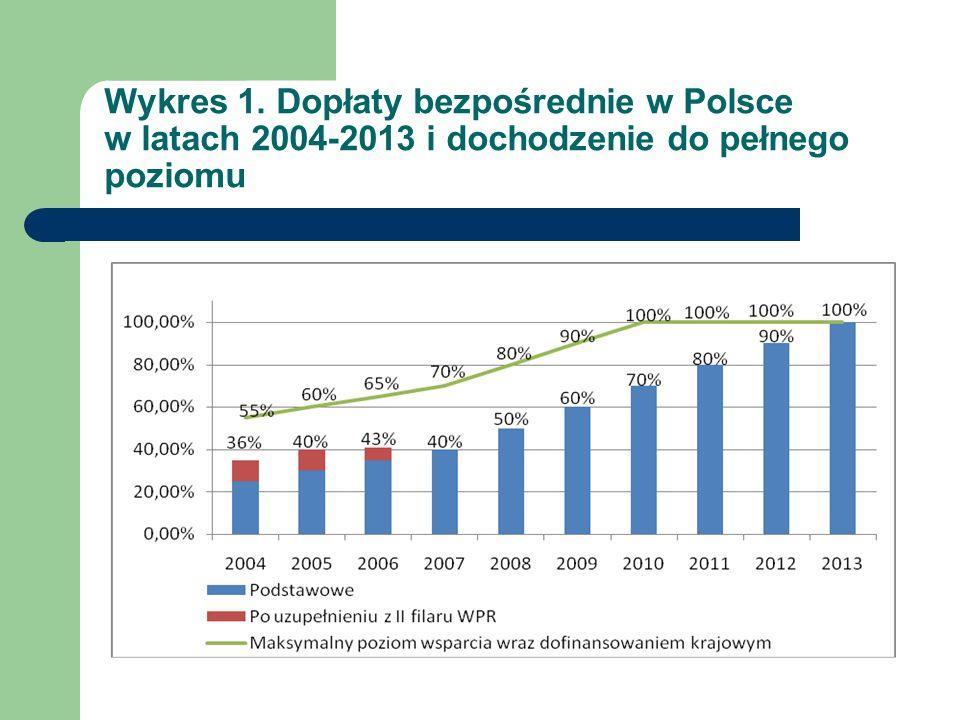 Wykres 1. Dopłaty bezpośrednie w Polsce w latach 2004-2013 i dochodzenie do pełnego poziomu