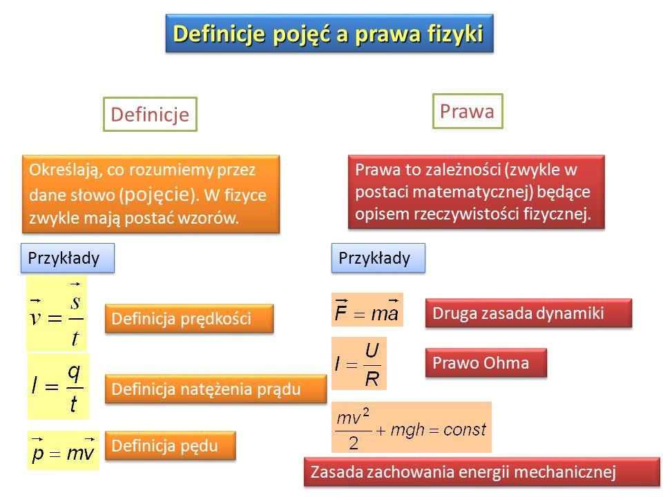 Definicje pojęć a prawa fizyki Definicje Określają, co rozumiemy przez dane słowo ( pojęcie ).