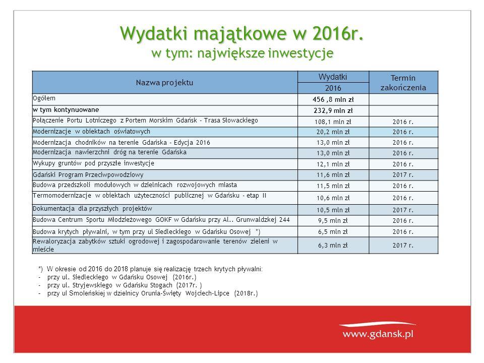 Wydatki majątkowe w 2016r. w tym: największe inwestycje Nazwa projektu Wydatki Termin zakończenia 2016 Ogółem 456,8 mln zł w tym kontynuowane 232,9 ml