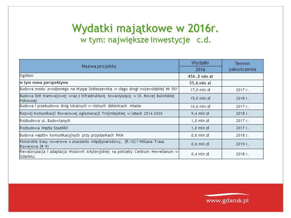 Wydatki majątkowe w 2016r. w tym: największe inwestycje c.d. Nazwa projektu Wydatki Termin zakończenia 2016 Ogółem 456,8 mln zł w tym nowa perspektywa