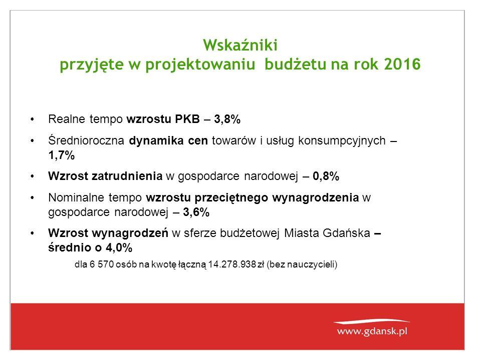 Wskaźniki przyjęte w projektowaniu budżetu na rok 201 6 Realne tempo wzrostu PKB – 3,8% Średnioroczna dynamika cen towarów i usług konsumpcyjnych – 1,7% Wzrost zatrudnienia w gospodarce narodowej – 0,8% Nominalne tempo wzrostu przeciętnego wynagrodzenia w gospodarce narodowej – 3,6% Wzrost wynagrodzeń w sferze budżetowej Miasta Gdańska – średnio o 4,0% dla 6 570 osób na kwotę łączną 14.278.938 zł (bez nauczycieli)