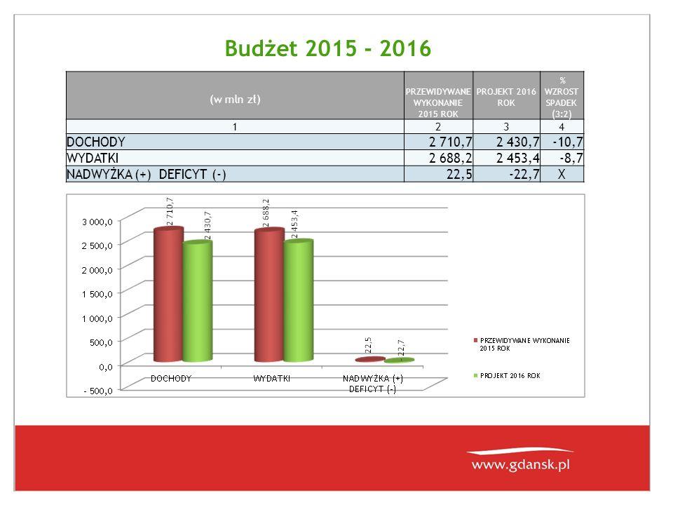 Budżet 2015 - 2016 (w mln zł) PRZEWIDYWANE WYKONANIE 2015 ROK PROJEKT 2016 ROK % WZROST SPADEK (3:2) 1234 DOCHODY2 710,72 430,7-10,7 WYDATKI2 688,22 453,4-8,7 NADWYŻKA (+) DEFICYT (-)22,5-22,7X