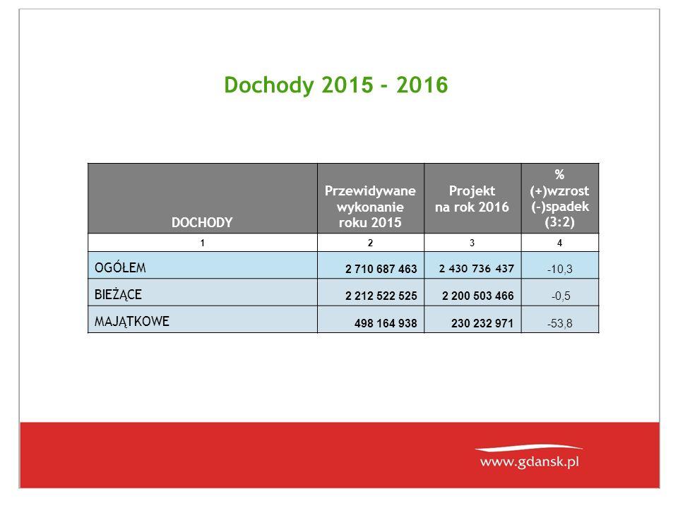 Dochody 201 5 - 2016 DOCHODY PRZEWIDYWANE WYKONANIE 2015 ROKU PROJEKT 2016 ROK % WZROST SPADEK (4:3) 1234 OGÓŁEM2 710 687 4632 430 736 437-10,33 w tym głównie: - udział w podatku dochodowym od osób fizycznych (PIT)643 564 133679 620 7365,60 - udział w podatku dochodowym od osób prawnych (CIT)64 500 00065 913 0002,19 - podatek od czynności cywilno-prawnych37 750 00039 000 0003,31 - subwencje z budżetu państwa437 011 364448 683 9312,67 w tym oświatowa418 673 733429 422 9592,57 - podatki i opłaty lokalne391 001 000383 246 400-1,98 w tym podatek od nieruchomości370 000 000364 940 000-1,37 - dochody z mienia komunalnego206 523 456174 272 848-15,61 w tym: ze sprzedaży104 534 19485 950 877-17,78 z opłat za zarząd, użytkowanie, użytkowanie wieczyste43 860 40437 228 650-15,12 z dzierżaw, najmów itp..**)37 382 25937 784 3211,08 - dochody ze sprzedaży biletów komunikacji miejskiej119 636 170119 246 200-0,33 - dochody z tytułu gospodarowania odpadami komunalnymi78 800 00084 000 0006,60 - dotacje na zadania własne441 864 458187 102 556-57,66 w tym: z budżetu UE376 930 732127 684 174-66,13 - dotacje na zadania zlecone140 407 787113 738 545-18,99