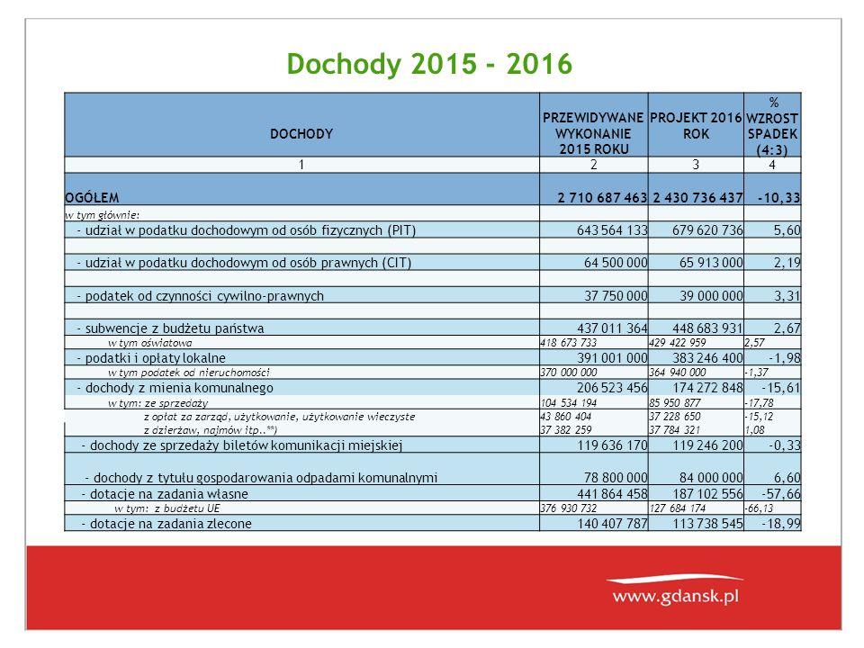 Dochody 201 5 - 2016 DOCHODY PRZEWIDYWANE WYKONANIE 2015 ROKU PROJEKT 2016 ROK % WZROST SPADEK (4:3) 1234 OGÓŁEM2 710 687 4632 430 736 437-10,33 w tym
