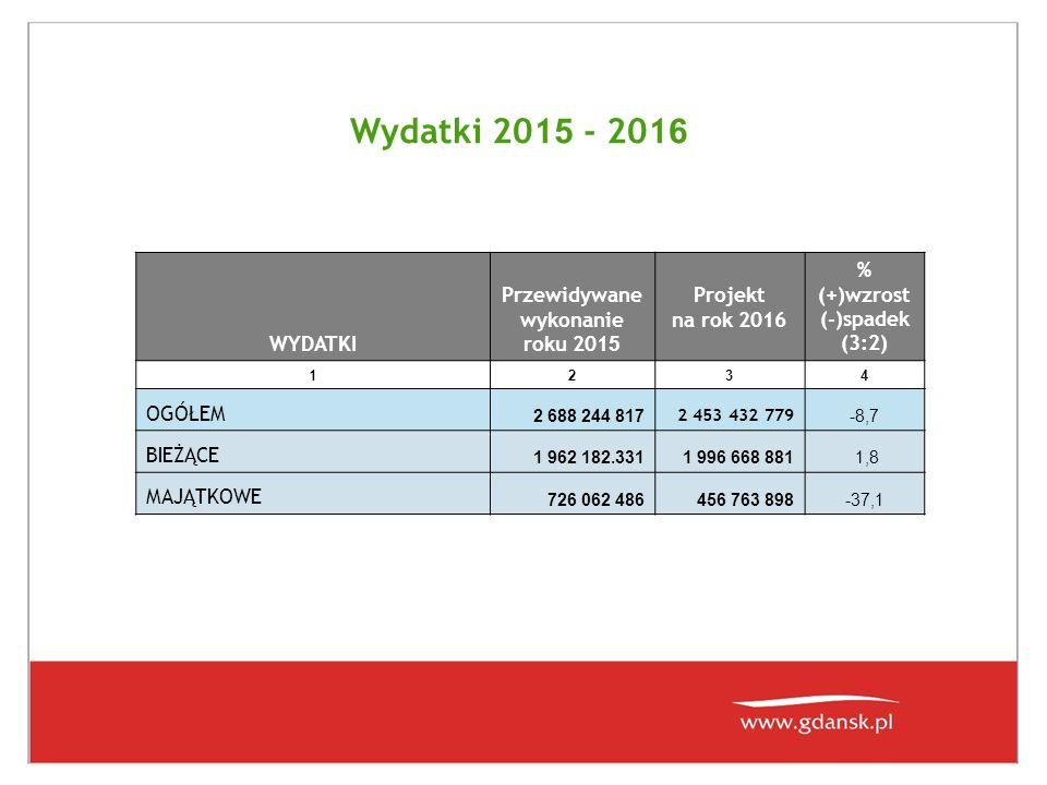 Wydatki 201 5 - 201 6 WYDATKI Przewidywane wykonanie roku 201 5 Projekt na rok 2016 % (+)wzrost (-)spadek (3:2) 1 234 OGÓŁEM 2 688 244 817 2 453 432 7